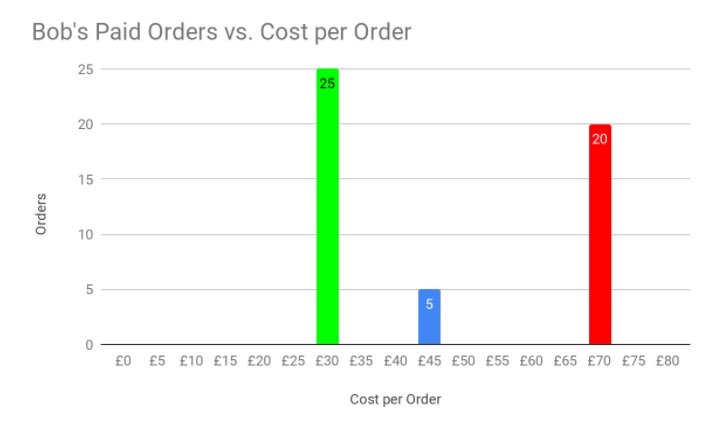 Chart showing Paid Orders vs Cost per Order