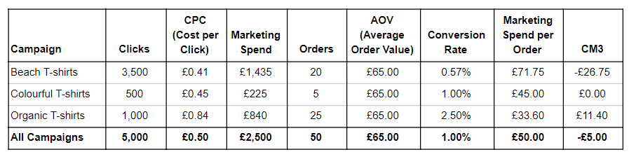 Table showing Bob's marketing campaigns