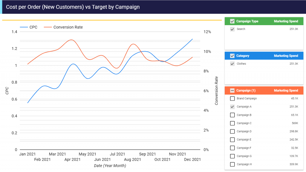 Screenshot showing how cpc and conversion rate change over time for a campaign