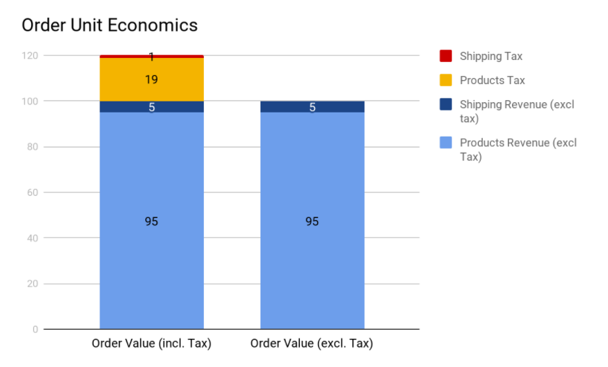Unit Economics of an order with tax