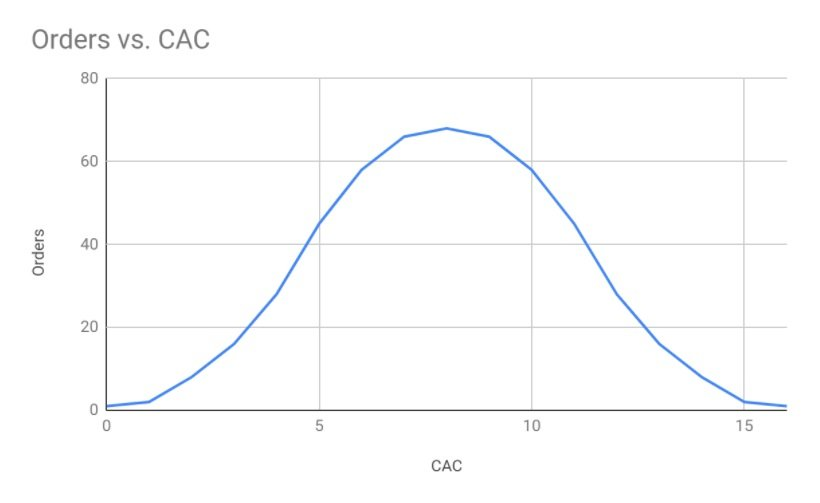 Chart showing Orders vs CAC normal distribution curce