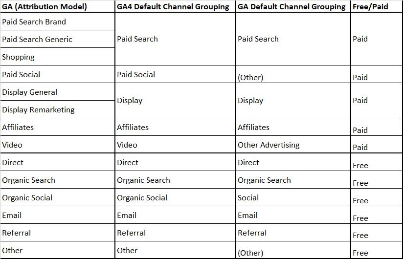 Table comparing GA channels