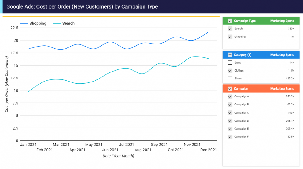 Screenshot showing Data Studio CAC by Campaign Type
