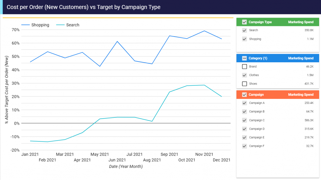Screenshot showing Costper order vs Target by Campaign Type